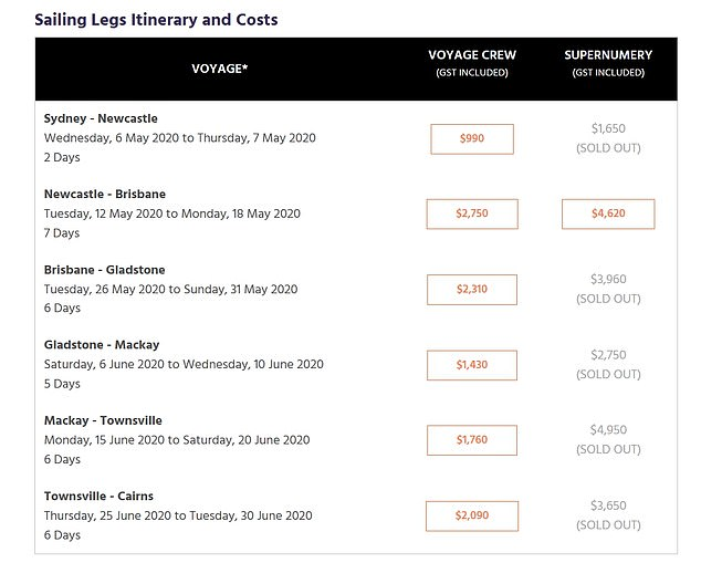 Legs of the voyage have sold out with one tickets on one section, between Mackay and Townsville, selling for $4,950. A $500 deposit was required to confirm a place on the voyage but ticket costs are fully refundable should it be cancelled
