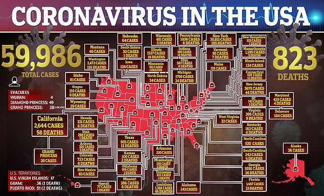 The death toll for COVID-19 in the United States has risen to 823 with more than 60,000 confirmed cases