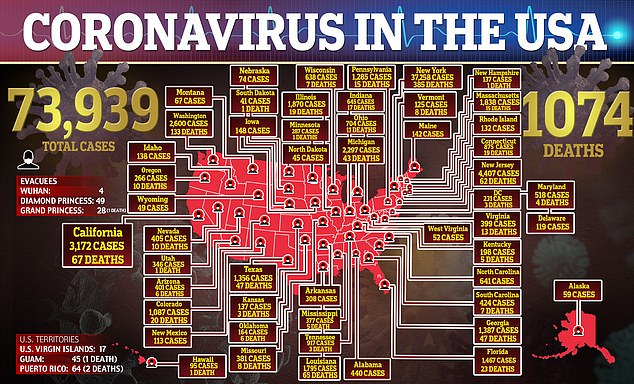The coronavirus has been confirmed in the US in almost 74,000 people and blamed for at least 1,074 known deaths