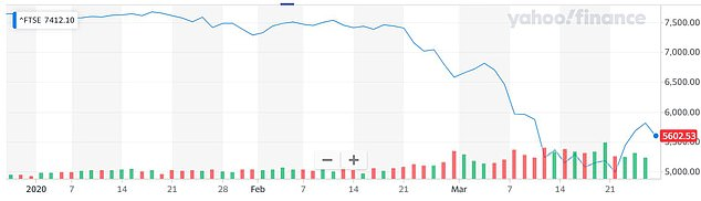2020: The FTSE has lost about a quarter of its value since the outbreak intensified last month