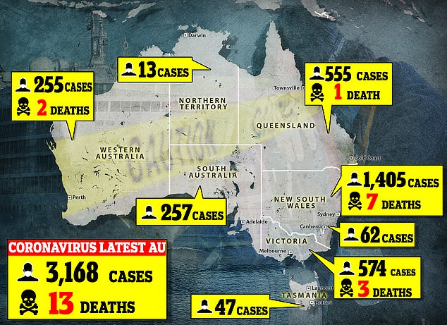 The number of confirmed cases for COVID-19 rose to 3,168 in Australia as of Friday night