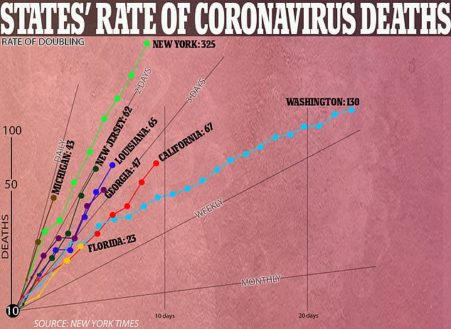 Pictured: a graph showing several states', including New York and Washington, rate of coronavirus deaths thus far