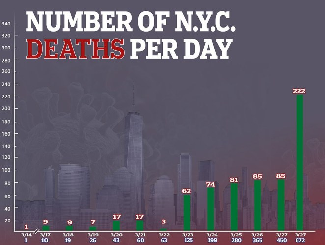 New York City on Saturday reported 222 deaths in a 24-hour period. The city on Saturday also reported that the number of confirmed cases of the coronavirus surpassed 30,000