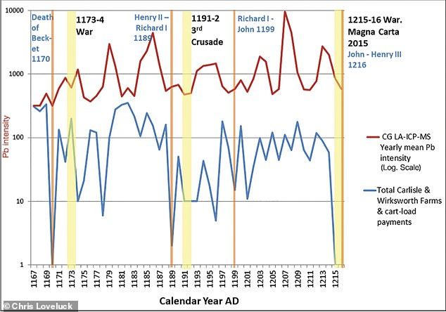 They found that the levels of lead pollution in the ice from 1170–1220 rise and fell with changing UK lead production — just as recorded in historical tax scrolls. Lead production during this period was impacted by events such as wars, the 3rd crusade and the deaths of Kings Henry II and Richard the Lionheart