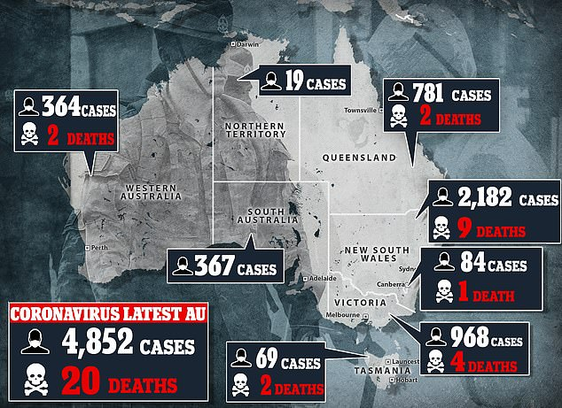 The number of COVID-19 coronavirus cases in Australia has reached 4,852. Twenty people have died.