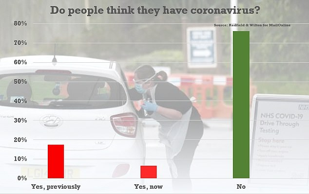 Seven per cent of the nation believes they currently have coronavirus