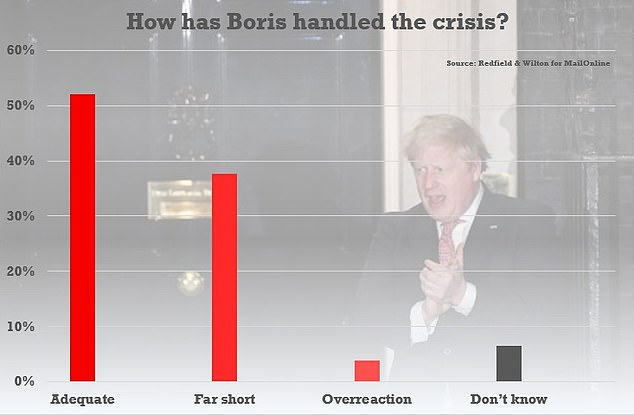 The nation is also split on Mr Johnson's response to the crisis with just over 50 per cent backing the PM as 'adequate' but more than 30 per cent saying he had fallen short