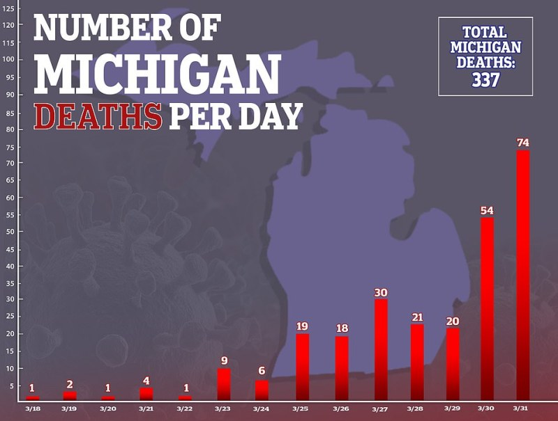Michigan has one of the fastest growing death tolls in America and Detroit could be a new epicenter the virus