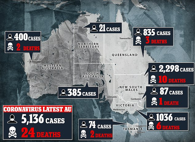 Pandemic: As of Thursday evening, there are 5,136 confirmed cases of coronavirus in Australia and 24 deaths