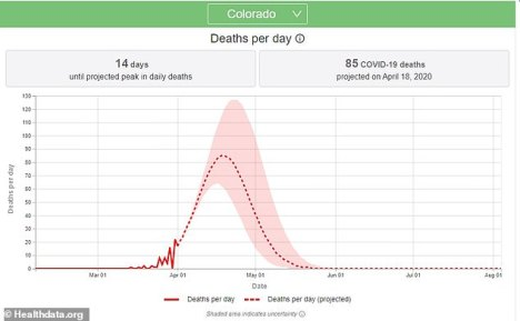 The peak in daily deaths in Colorado is predicted to come after the national peak. It will hit on April 18, according to the current model, and Dr. Birx has encouraged residents there to stay inside to ensure that the spread is limited as it starts to rise up the curve of the outbreak