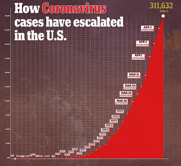 Los casos de coronavirus en los EE. UU. Se dispararon desde la última semana de marzo, ya que la Casa Blanca admitió que las personas pueden transmitir la enfermedad durante el período de incubación