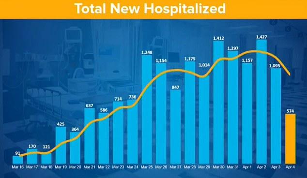 Hubo 574 hospitalizaciones nuevas el domingo, dijo Cuomo, por debajo de las 1.095 del sábado.