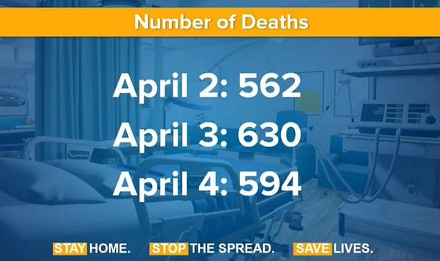 El número diario de muertos en Nueva York bajó el domingo. El domingo hubo 4,159 muertes.