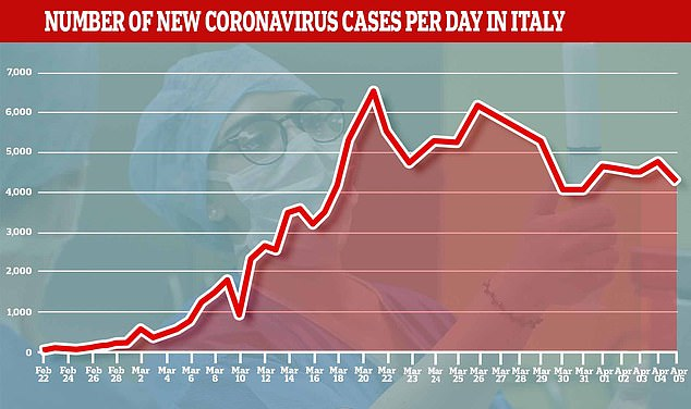 The number of new cases of coronavirus in Itay was 4,316, compared to 4,805 in the last 24 hours