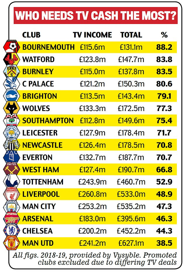 Why Premier League Finances Are In Dire Shape With Teams At Risk Of Becoming Bust Fr24 News English