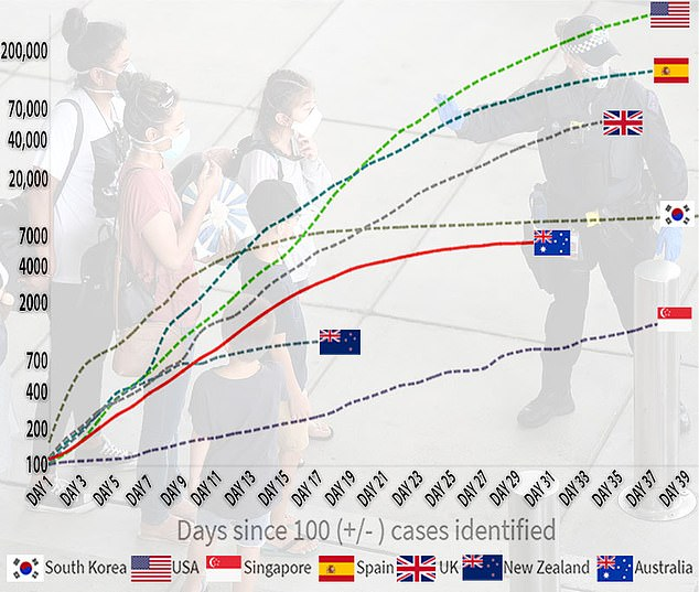 Australia has significantly fewer confirmed COVID-19 cases than other countries