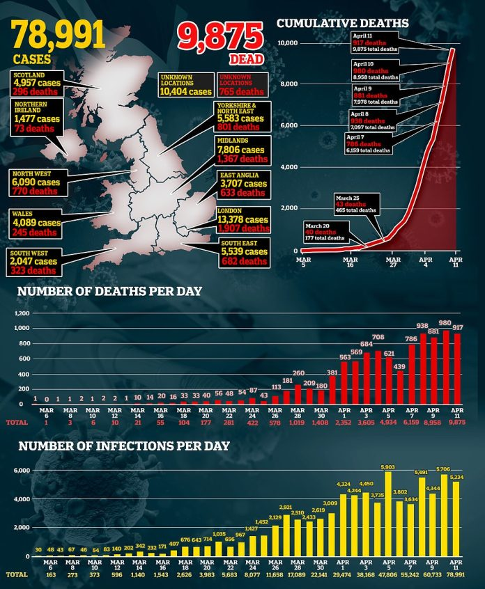 Today, the UK has recorded 917 coronavirus-related deaths, while the national death toll approaches 10,000