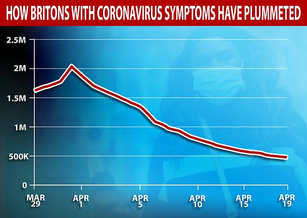 The app estimates that the number of people with coronavirus peaked on April 1 before dropping significantly during the lockout