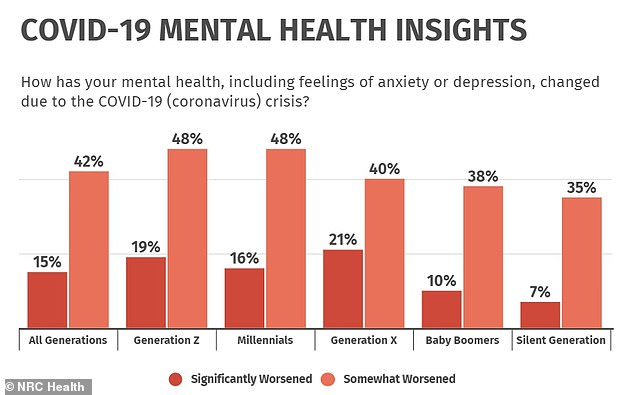 All generations, including Generation Z, Millennials, Generation X, Baby Boomers and the Silent Generation reported worsening mental health (above)