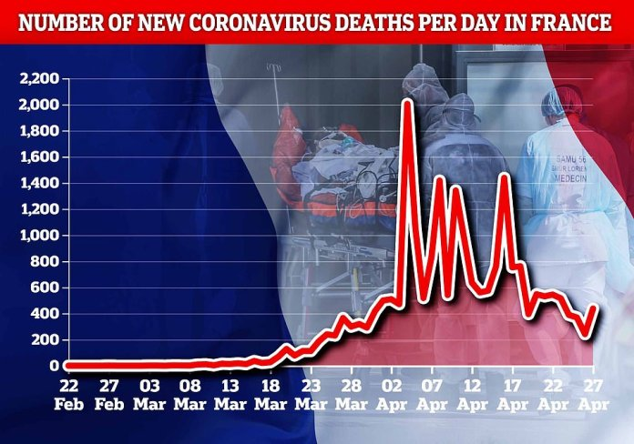 Despite several significant peaks, France has experienced a general decline in deaths from coronaviruses since the beginning of April (daily totals shown until April 27, most recent date available)