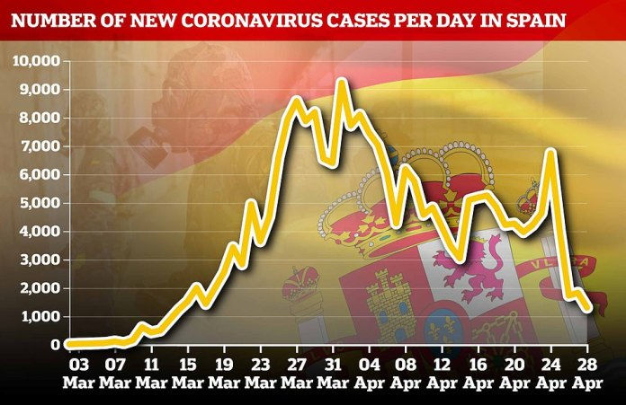 Despite a recent peak, Spain has seen its daily infection totals decrease steadily since early April, with 1,308 cases reported on April 28.