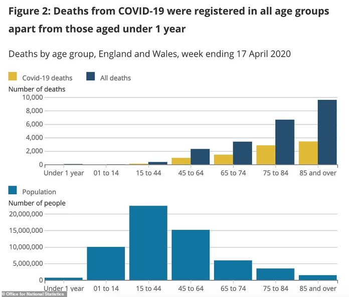 Office for National Statistics data show that people in their 40s and over are the most killed in COVID-19 of all age groups