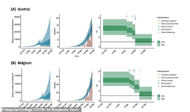 A historic report released by Imperial College London on March 30 showed UK politicians how the reproductive rate of the virus could change as the country progressed in lockdown, using models of other countries which had earlier introduced strict social distancing measures (illustrated in series). This report came after a by the same team who estimated that up to half a million people could die if the government failed to act, which has been credited with persuading Boris Johnson to order the nation to stay home on March 23