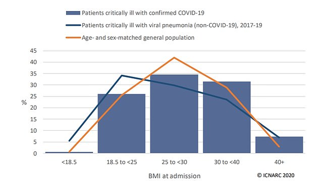 According to a report on intensive care patients in the UK, people of a healthy weight make up a minority of critically ill COVID-19 patients. Almost three quarters are carrying extra weight (BMI of 25 to 40+)