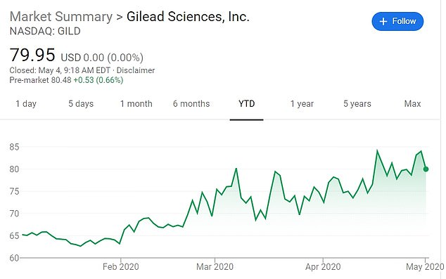 Gilead's share price has increased since its potential success in treating the virus was first reported at the start of the year