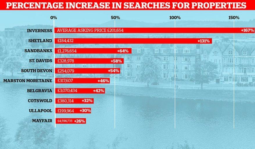 El agente inmobiliario descubrió que había un aumento del 167 por ciento en el interés de las propiedades en Inverness.