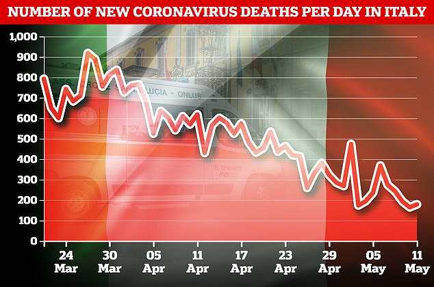 The number of coronavirus deaths has slowly declined, with figures showing that 30,739 people have now died from the disease.