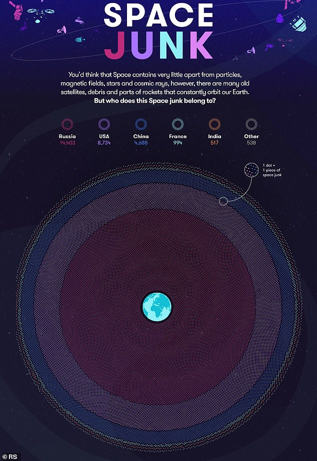 This infographic reveals which countries owns the most space debris. It reveals Russia is responsible for 14,403 pieces and the US comes in second with 8,734