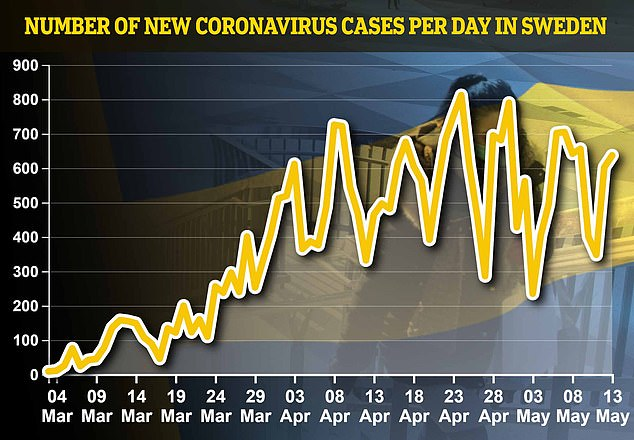 The country also recorded 637 new cases of coronavirus, for a total of 27,909 cases. Sweden does not impose strict lockdown seen across Europe