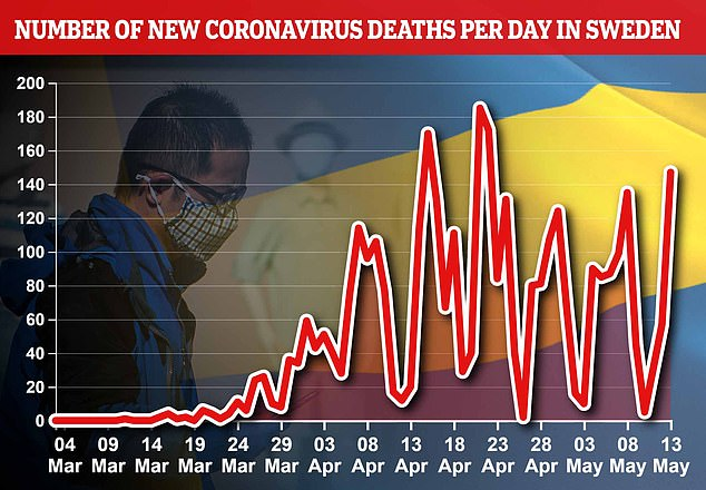 Sweden recorded highest number of coronavirus deaths in three weeks, with 147 more deaths, numbers have fluctuated in recent days