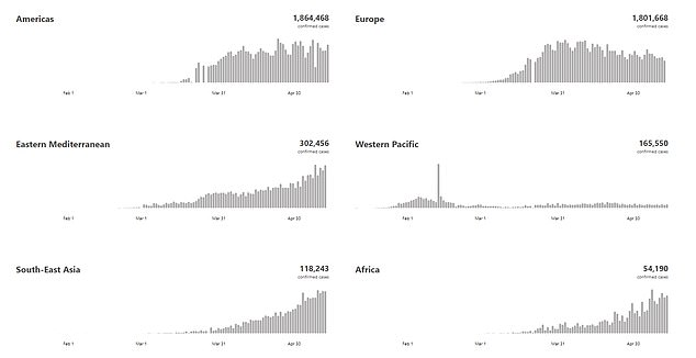 Figures also show the crisis is beginning to take off in Africa (bottom right), with the number of new daily cases continuing to rise. In comparison, the rate in the Americas (top left) and Europe (top right) is beginning to slow down