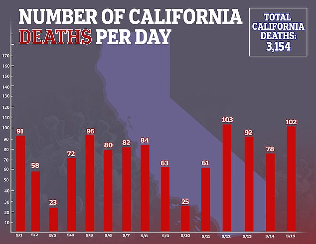 In comparison to New York, the entire state of California, which acted early to shut down, has only 3,154 deaths as of May 15