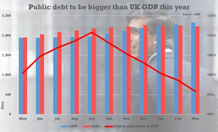 This week's OBR scenario suggests that debt will be around 110% of GDP this year