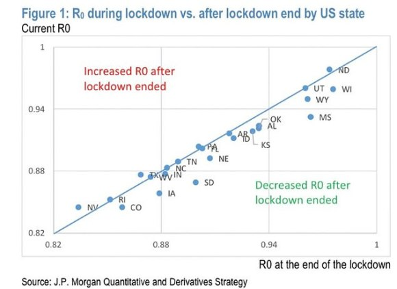 A second graph shows a similar effect in the US, showing that many states saw a lower rate of transmission (R) after full-scale lockdowns were ended