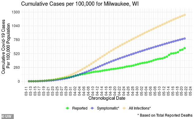 In Milwaukee, Wisconsin, daily cases rose from 260 per 100,000 in early April to almost 1,300 per 100,000 on May 22