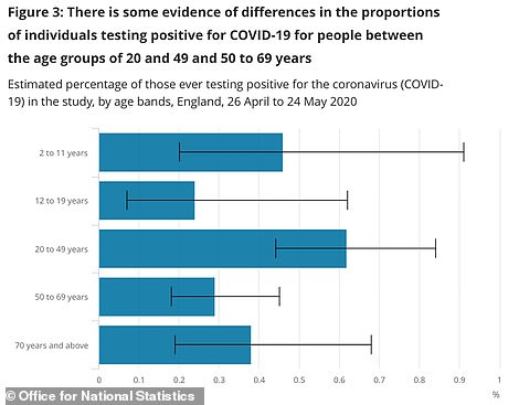 Young adults between 20 and 49 appear to be more likely to test positive for Covid-19 than people in other age groups, although this is only a significant difference when compared to 50 to 69-year-olds