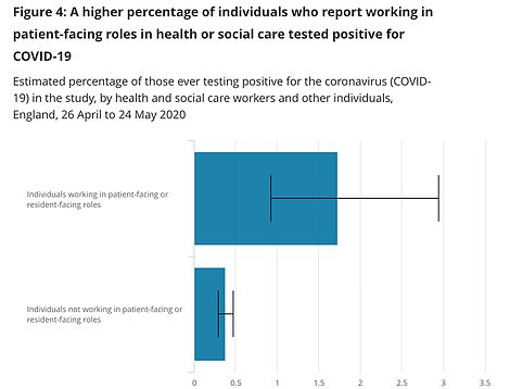 The only factor which appears to significantly affect someone's likelihood of testing positive for Covid-19 is whether they work in a patient-facing role in the NHS or care sector