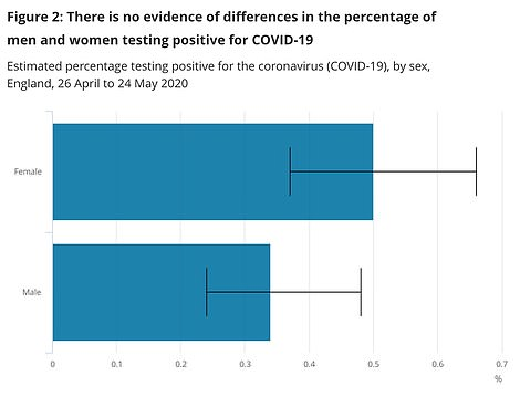 Random testing has not shown any difference in the likelihood of different sexes testing positive for the coronavirus
