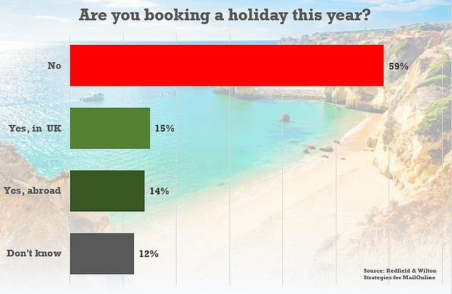 The research suggests that much of the public has already given up on holidays this year, with just 14 per cent per cent saying they were planning to go abroad in 2020