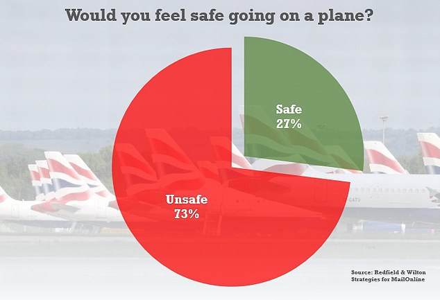 The study also underlines the extent of 'coronahobia' among the public, with 73 per cent saying they would not feel safe in a plane in the near future