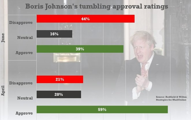 Boris Johnson's personal approval has dived over by 40 points to turn negative in less than two months. His net rating was plus 38 in mid-April, but by this week it was minus five