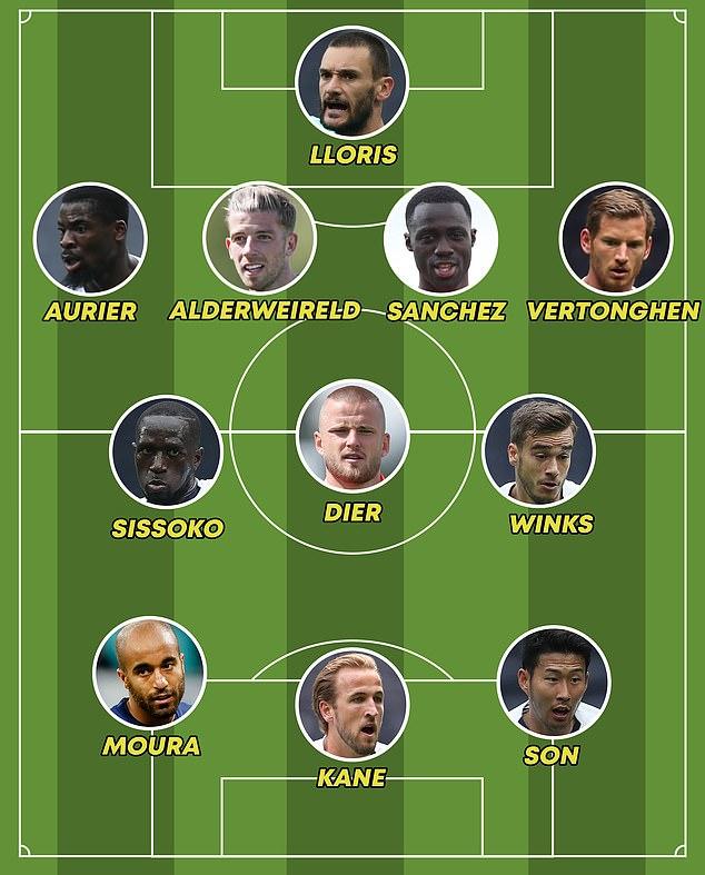 Tottenham accueillera à nouveau Moussa Sissoko, Harry Kane et Son Heung-min vendredi
