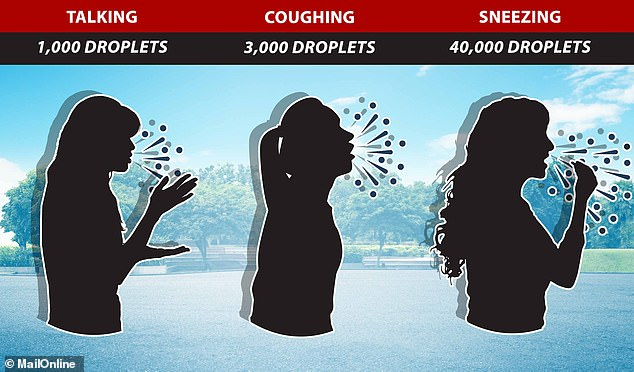 Speaking loudly for one minute could produce 1,000 droplets capable of carrying the coronavirus but a sneeze can produce 40,000, experts said in their study. Meanwhile, a cough - one of the most common symptoms of Covid-19 - can produce around 3,000 droplets that could carry the virus