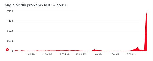 Outage reports for Virgin Media spiked after 9.30am, as thousands were left without internet