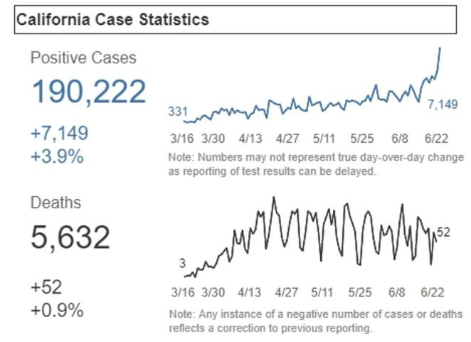 CALIFORNIA:In California, cases have surged nearly 70 percent in just two days. The state reported over 7,100 new cases on Wednesday, up from 4,230 on Sunday