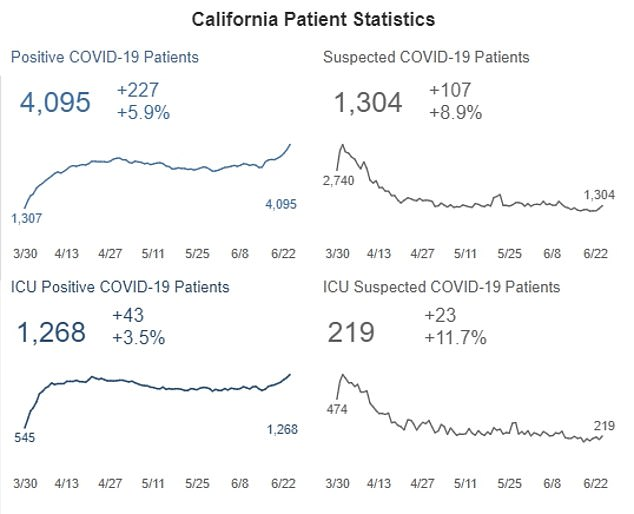 CALIFORNIA HOSPITALS: Hospitalizations have also reached record highs across the state in the past week